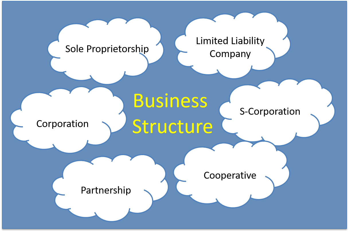 Massage Business Structure Types